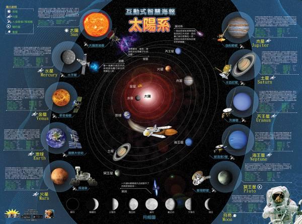 博寶樂《太陽系:AR互動智慧海報》 AR互動體驗,博寶樂,愷兒國際,太陽系