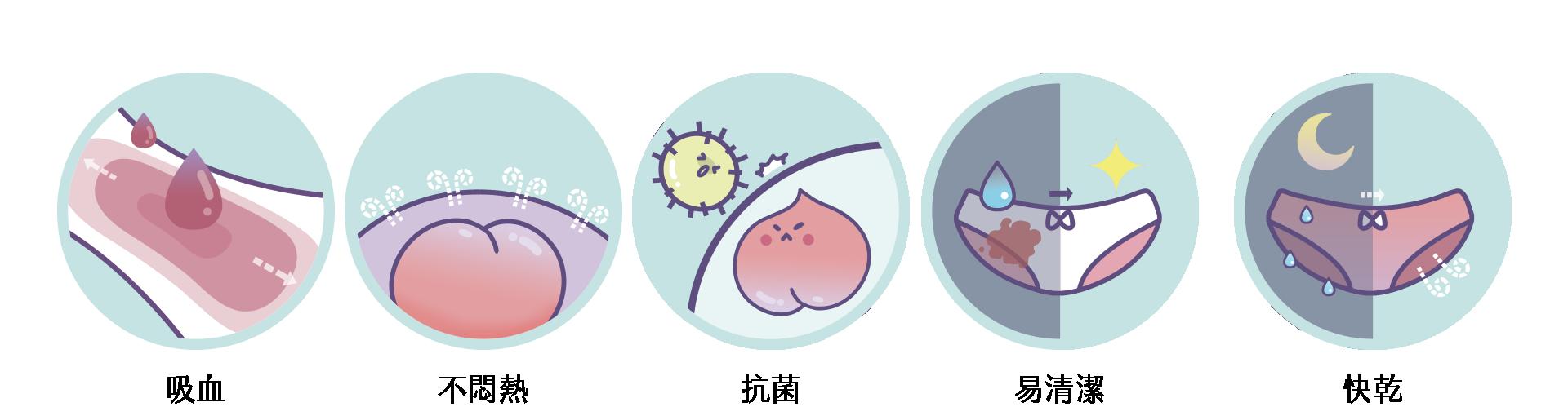 台灣吸血月亮褲 | 讓妳用棉棉的日子,縮短 ½ 吸血月亮褲,月亮褲,生理期,衛生棉,外漏,防漏,棉條,月亮杯,月事內褲,生理褲,M巾